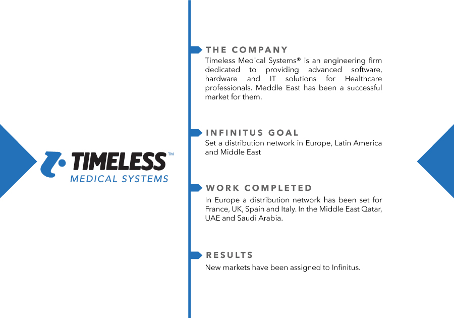 BusinessCases_TIMELESSMedical